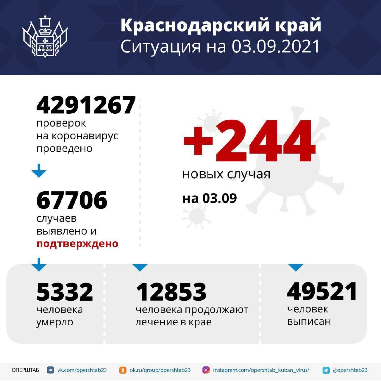 За сутки на Кубани выявили 244 случая заражения...