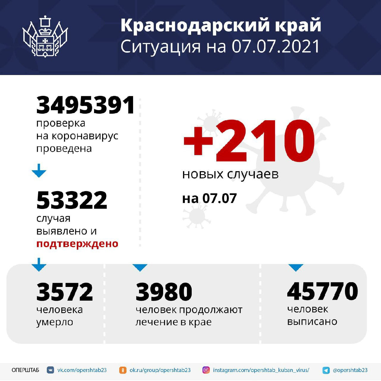 На Кубани за сутки зарегистрировали 210 случаев COVID-19Заболевших...