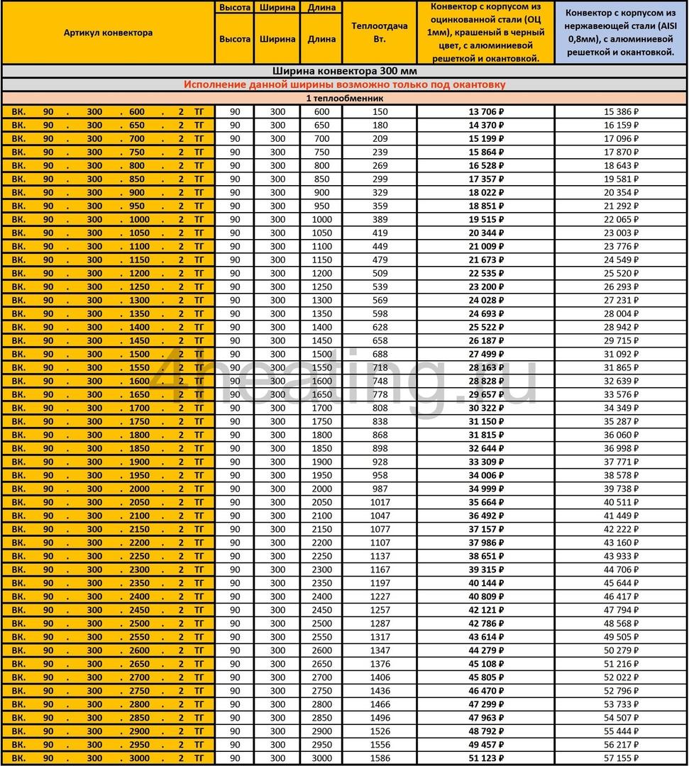 Прайс-лист внутрипольные конвекторы Vitron 90.300 с 1 теплообменником