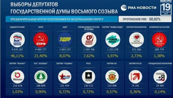 ❗️Результаты думских выборов после обработки 50% п...