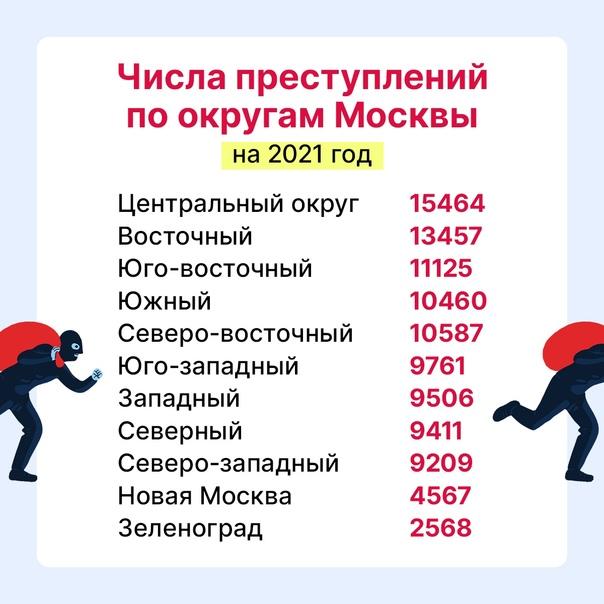 🚶♀ В каких районах Москвы можно спокойно гулять п...