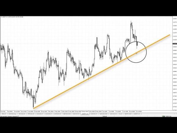 Обзор рынка текущей недели 21 06 2021